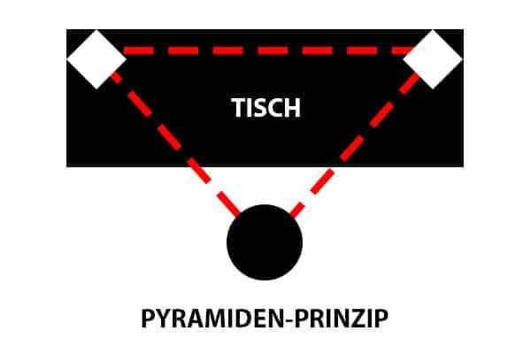 Pyramiden-prinzip
