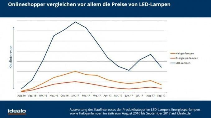 LED Lampen Statistik