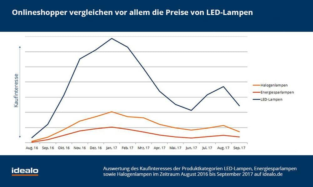 Die Vorteile und das große Einsparpotential der LED-Lampen